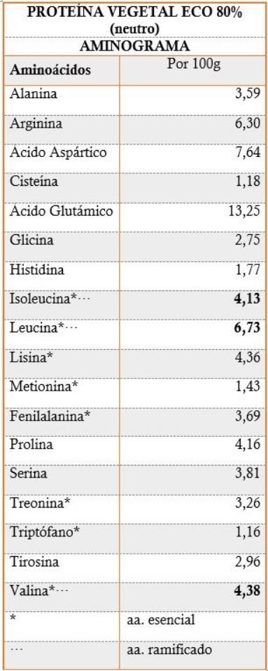 aminogramme 80%